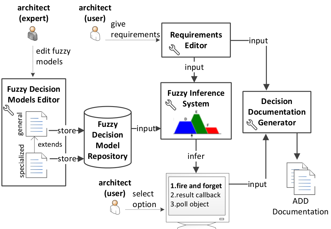 Architectural Design Decision Support Framework Advise: architect software
