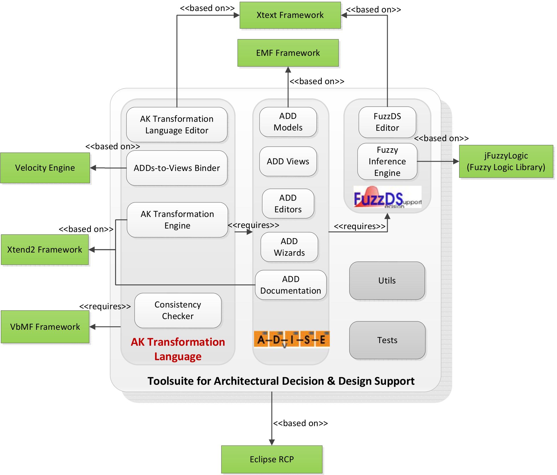 Plugins-dependencies